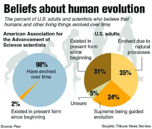 Students celebrate evolutionary genius
