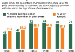 Opinion: The Importance of Vetoing Voting Trends